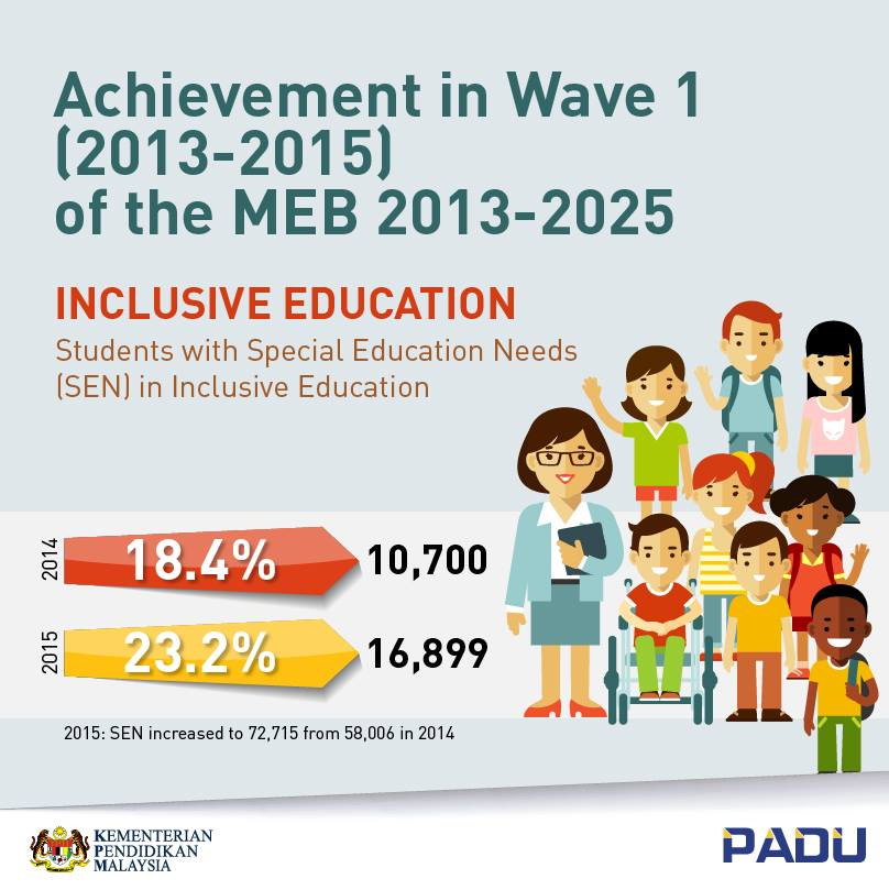 Infographics padu 1 2 malvernweather Images