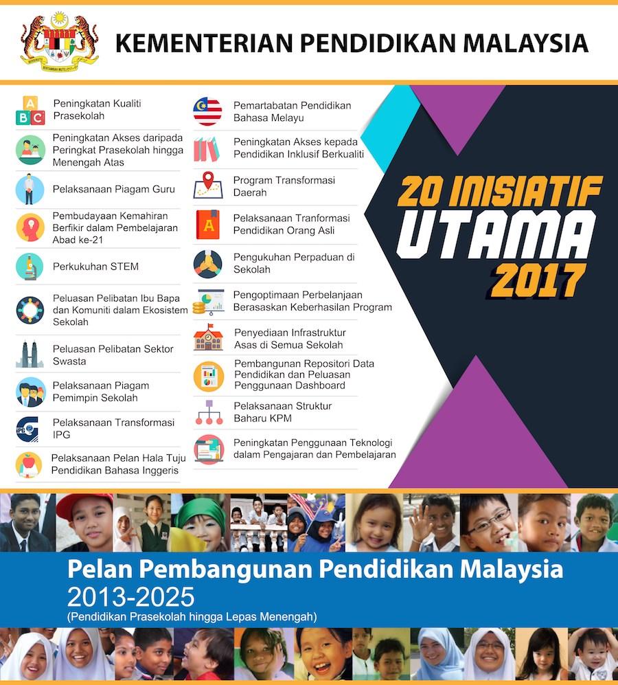 20 Inisiatif Utama Pppm 2017 Padu