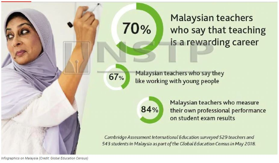 Malaysian teachers amongst world's most dedicated